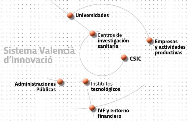 AVI sistema valenciano innovacion