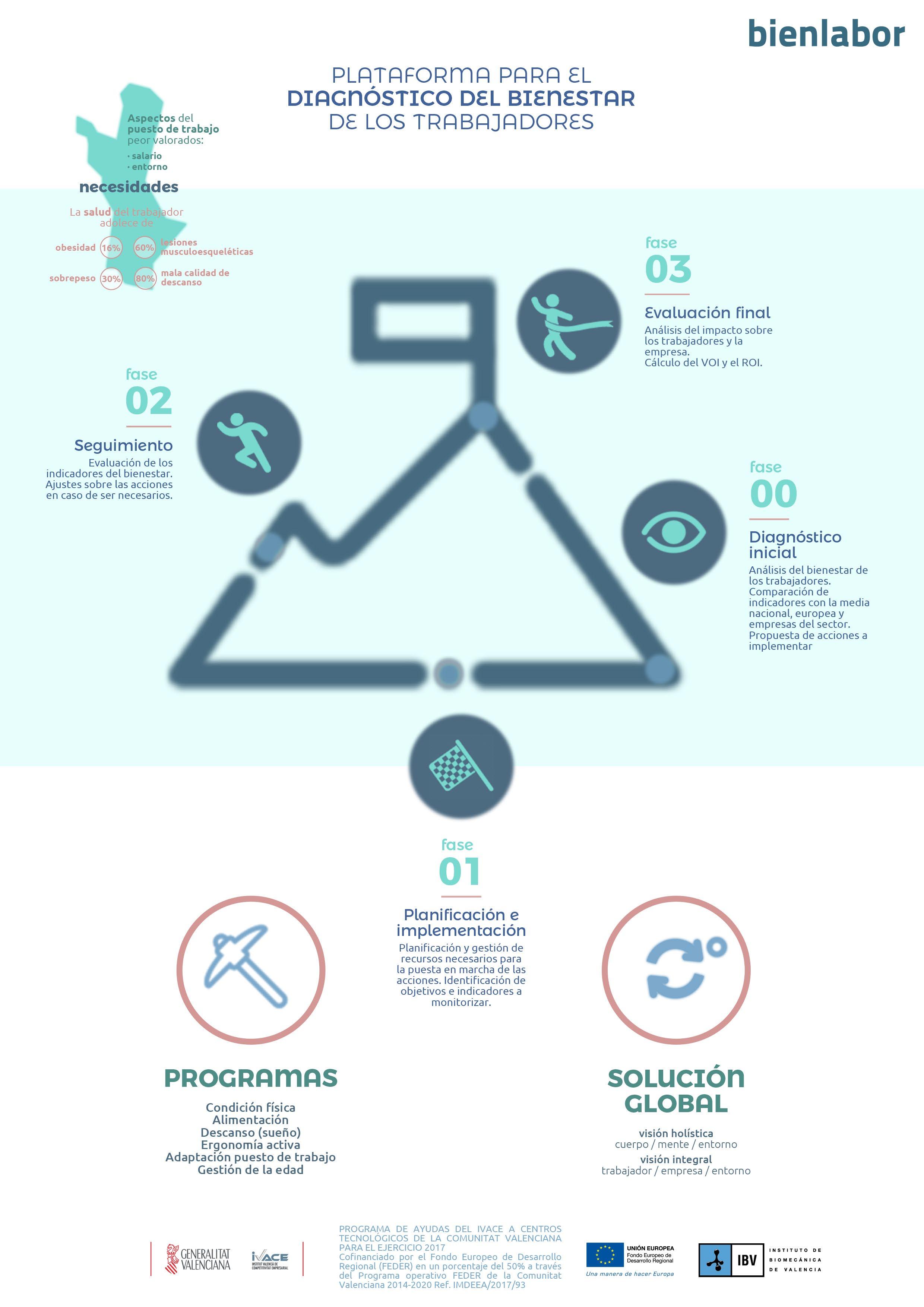 IBV infografia bienlabor