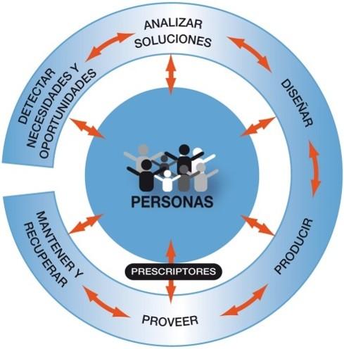 diagrama innovacion