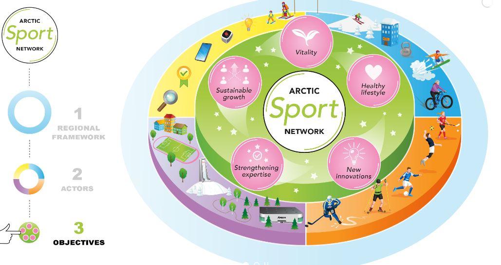 INNO4SPORTS arctic sport network