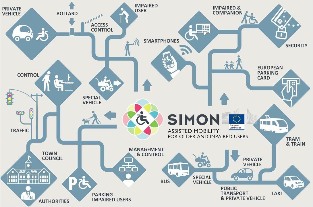 proyecto simon